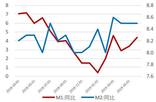 银河期货:生产、社零大幅反弹 二季度GDP回落