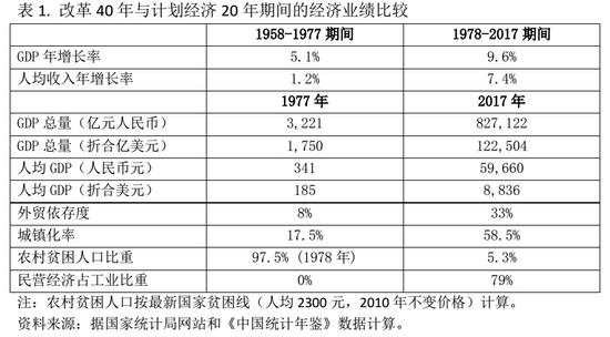 王小鲁:40年中国改革经验与反思