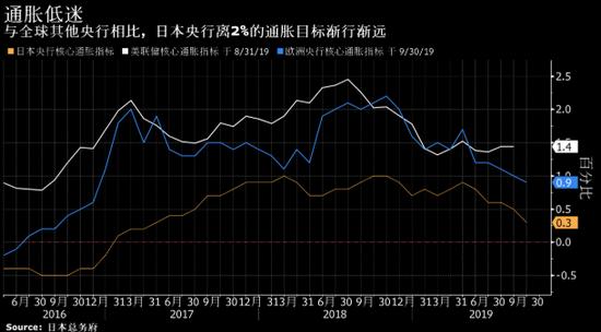 日本通胀率降至2017年来最低水平