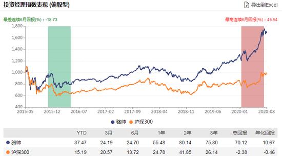 [新基]南方创新驱动发行:骆帅掌舵 过往年化10.67%风险度中等