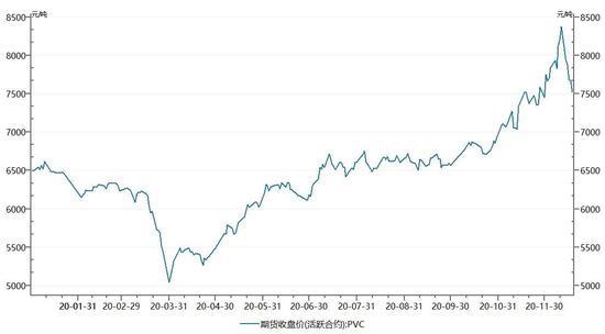 大越期货:PVC:供应稍紧 偏强震荡