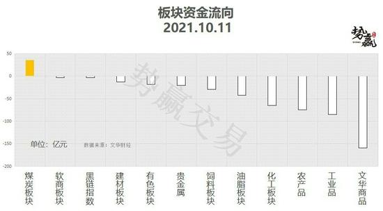 势赢交易10月12日热点品种技术分析
