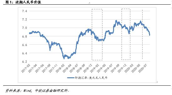 中航证券:多个维度指向中期人民币大概率升值