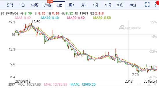 龙津药业走势图(2016.11.23~至今)