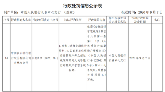 农行吉林市分行被罚6.5万:虚报、瞒报金融统计资料