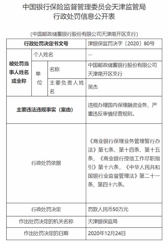 邮储银行天津三家支行被罚150万:违规办理国内保理融资业务