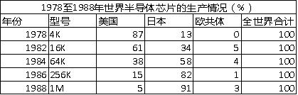 资料来源:[日]铃木淑夫:《日本经济还有前途》,创见研究院