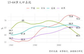 人口红利什么意思_人口红利是什么意思,计算方法及社会影响