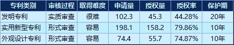 农林牧渔行业专利授权总量排行榜:大北农第一