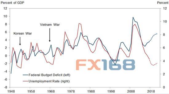 (美国财政赤字和失业率,来源:美国劳工部、FX168财经网)
