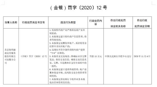 海科融通安徽分公司被罚15万:未按规定设置收单账户