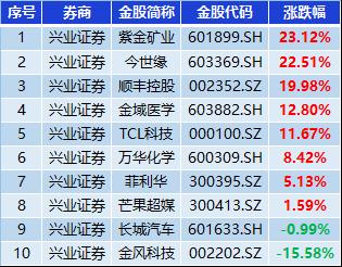 兴业证券8月金股组合收益8.86%,跑赢300指数6.28%