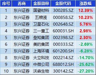 东兴证券8月金股组合亏损4.28%,跑输300指数6.86%