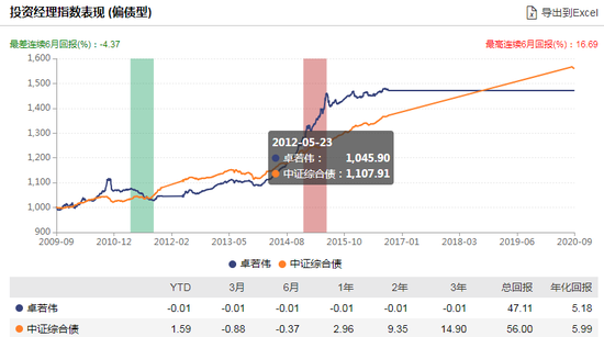 博时恒荣一年混合发行:卓若伟管理 过往偏股年化回报-2.31%