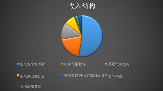新东方学厨师还香吗?中国东方教育集团净利下滑69.6