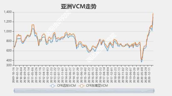 瑞达期货:PVC:海外供应逐渐恢复 宽幅震荡重心下移