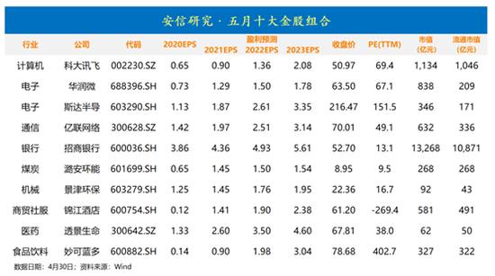 安信证券:4月金股组合亏损2.39% 5月荐股名单出炉