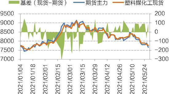 国信期货:投产逐步兑现 烯烃市场承压
