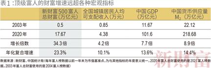 2021新财富500富人榜:黄峥财富超过马化腾 居榜单第二