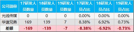 """""""科""""公司PK:光线传媒人均创收579万 华谊兄弟裁员52%"""