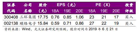 光大证券:从日本龙头看元器件行业经营之道 推荐2股
