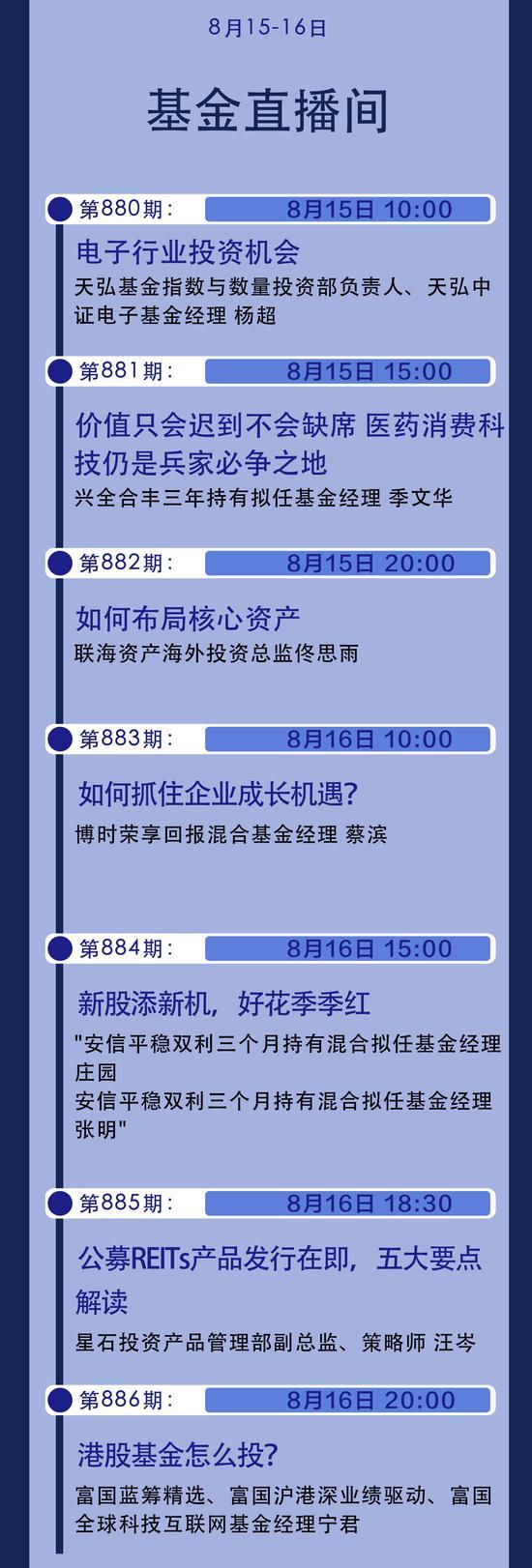 8月15日-16日博时、富国、兴全、天弘、安信等解析电子医药消费