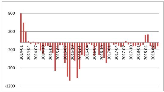 数据来源:国家外汇管理局;WIND;中国金融四十人论坛