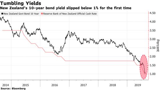 新西兰10年期国债收益率首次跌破1%_绵阳网赚论坛