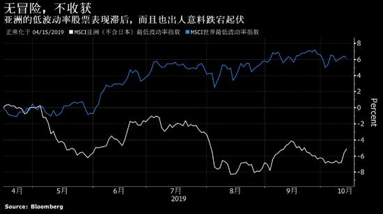 """为何亚洲""""低风险""""交易最脆弱 量化策略师心里有杆秤"""