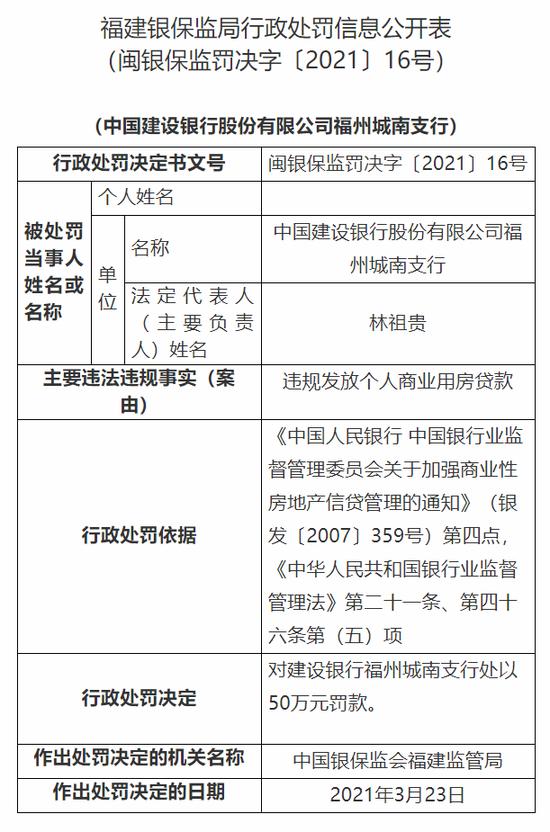 建行福州城南支行被罚50万:违规发放个人商业用房贷款