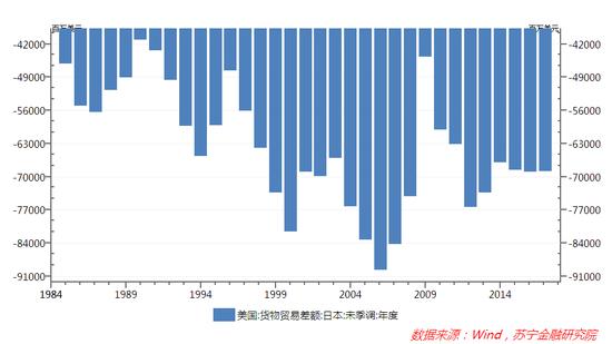 图2 1985-2017年美国对日本贸易差额走势