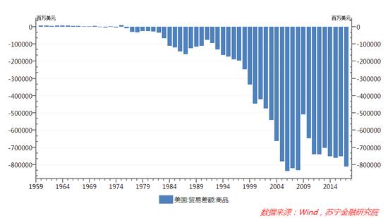 图1 1960-2017年美国对外贸易差额走势