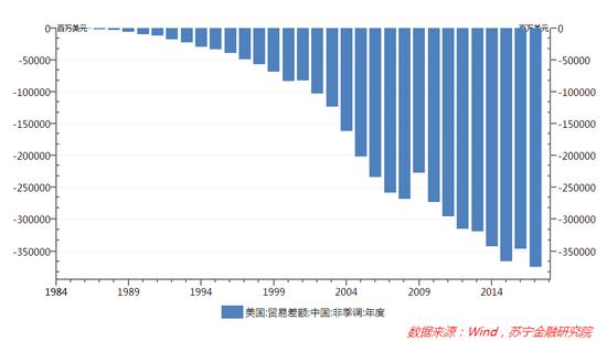 图3 1985-2017年美国对中国贸易差额走势
