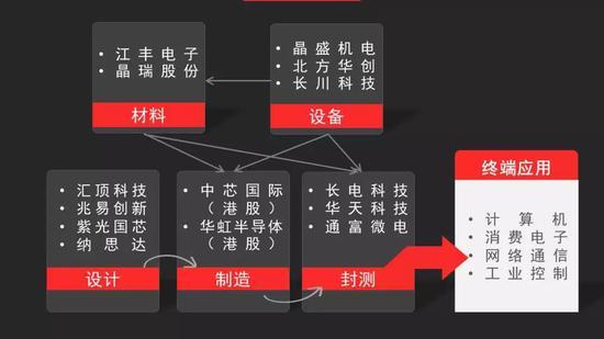 """中信证券:中国""""芯""""将开启黄金时代 龙头制造商将受益"""