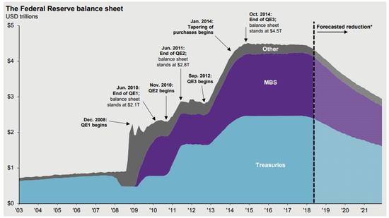 图5: 美联储财物负债表 来历: Factset, Federal Reserve, JP Morgan