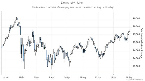 华尔街乐观情绪重燃,道指摆脱回调区域仅一步之遥