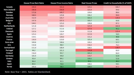 房地产泡沫哪最大?加拿大各项泡沫指数均名列前茅