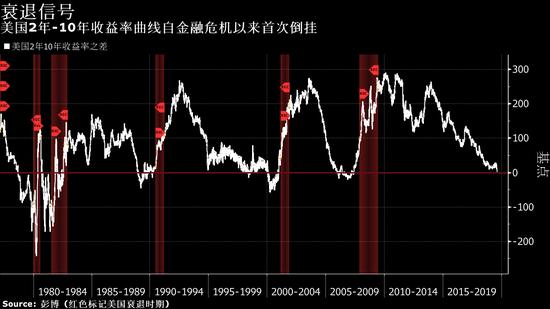 <b>关键收益率曲线出现倒挂 全球窘迫之态彰显无遗</b>