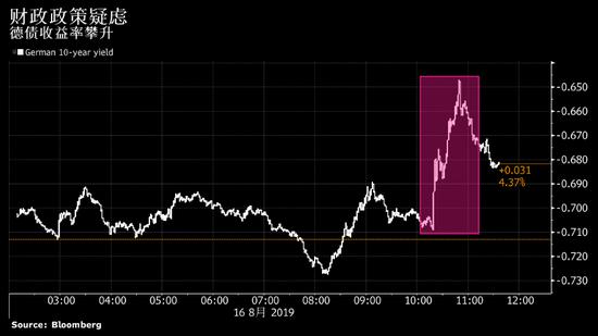 德国债券下跌 有消息称该国可能放松财政政策_华谊网赚网