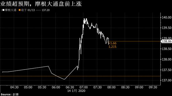 摩根大通股价盘前上涨 受到强劲业绩的提振