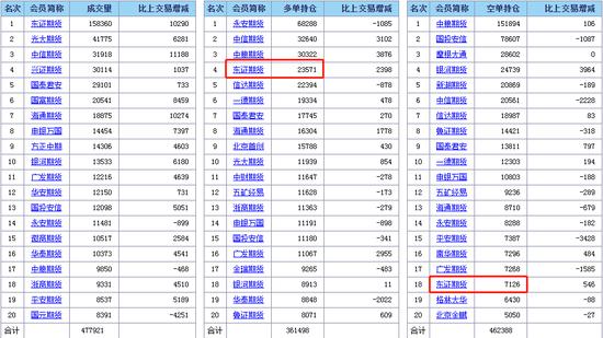 豆油2005合约 1月20日持仓数据