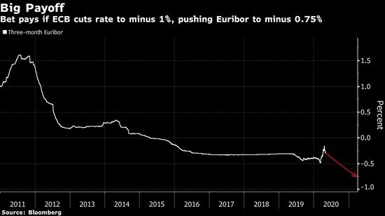 一位期权投资者大笔押注欧洲央行明年初前降息至负1%