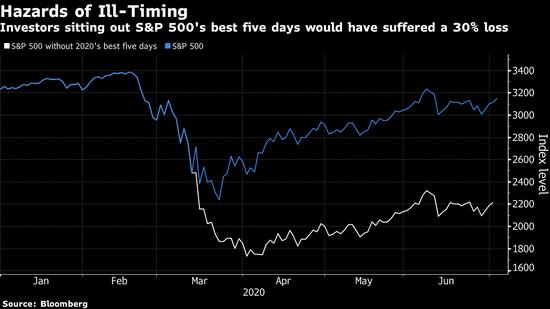 时机决策失误将败走2020年 错过最佳5个交易日投资者将损失30%