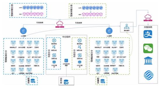 亚信科技助力浙江移动完成核心业务系统灰度发布,夯实云原生能力
