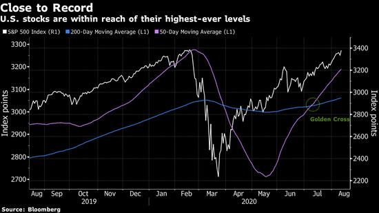 股票、债券、大宗商品同时闪现经济复苏乐观情绪