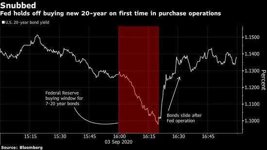 美联储不买账 让囤入20年期美债的交易商大失所望