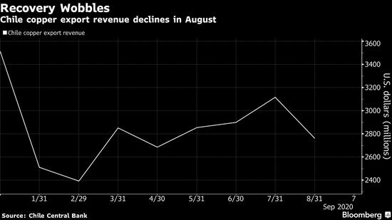 全球最大产铜国上月出口锐减 透露近期市场供应偏紧线索