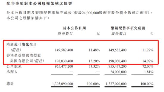 中国鼎益丰折让11.15%配股集资5544万 隋广义股份稀释为26.19%