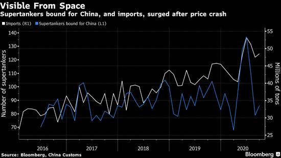 石油交易员的目光都投向东方 中国牵动着市场的希望