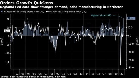 美联储指标显示制造业在第四季度保持复苏势头